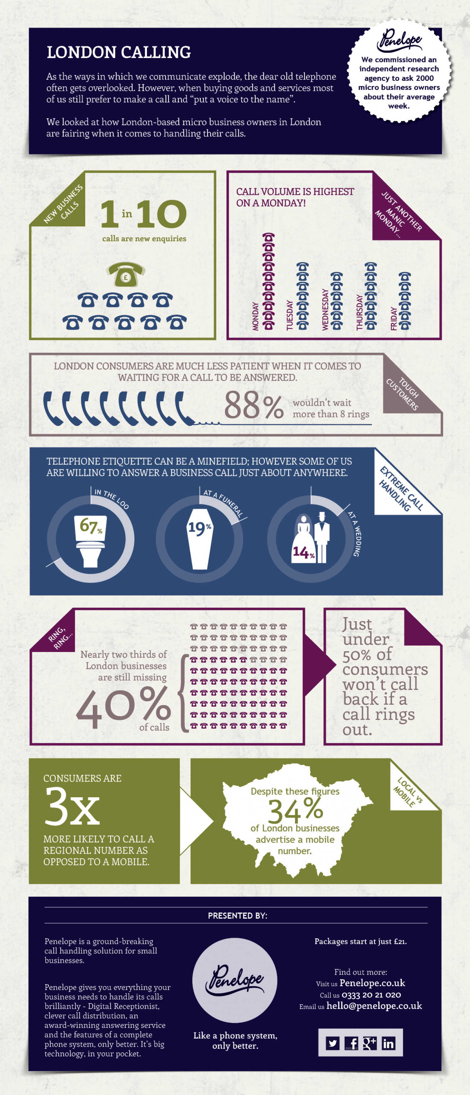 How do micro business owners in London fare when it comes to managing their calls? Infographic