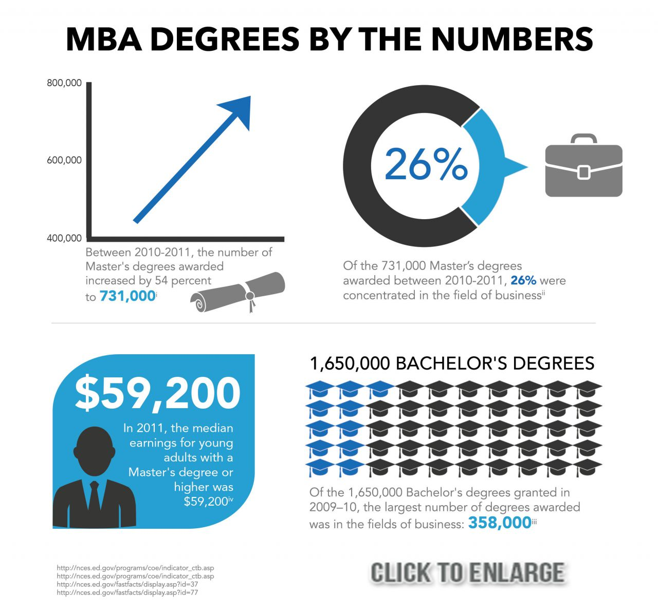 mba degree facts ly