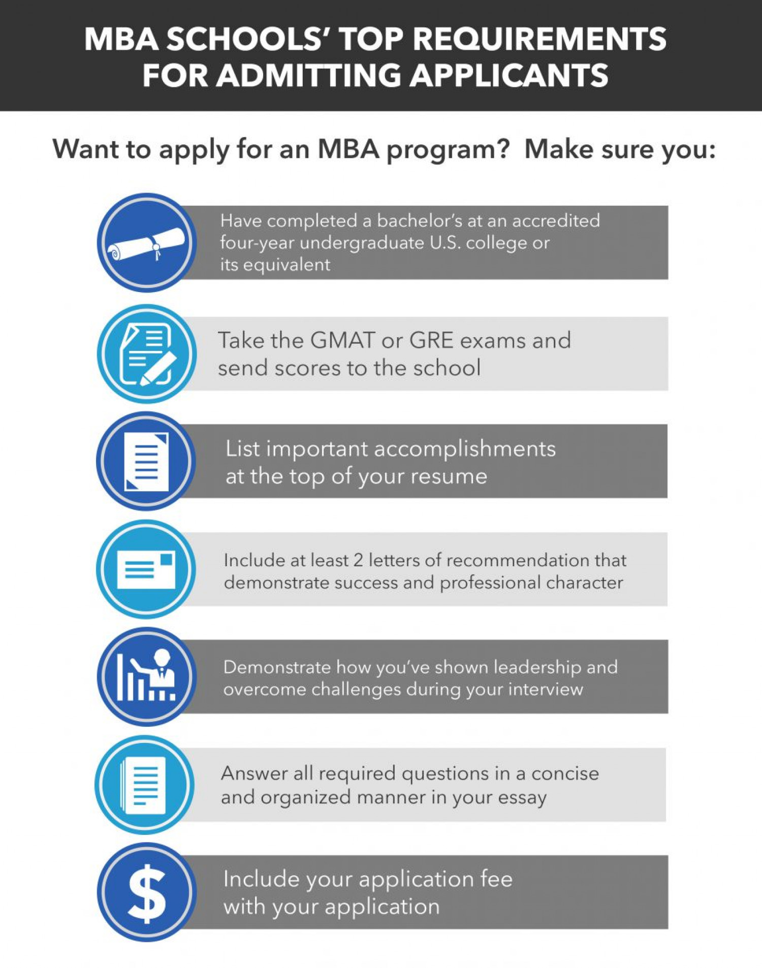 MBA School Requirements Infographic