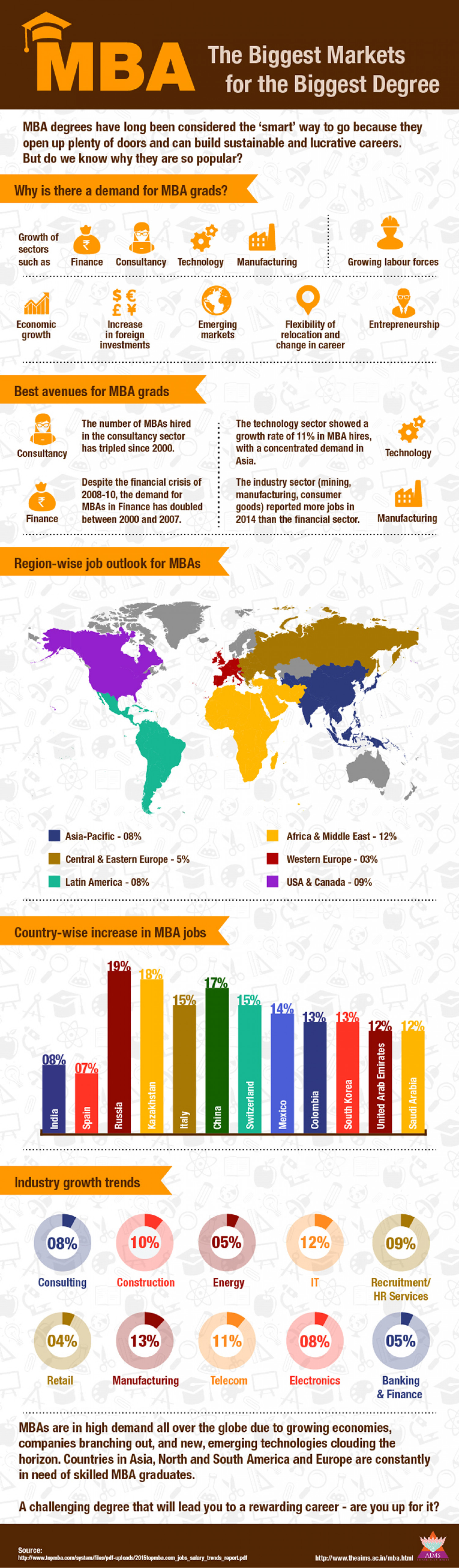 best jobs for mba graduates jobs before they started b school and mba the biggest market for the biggest mba degree infographic