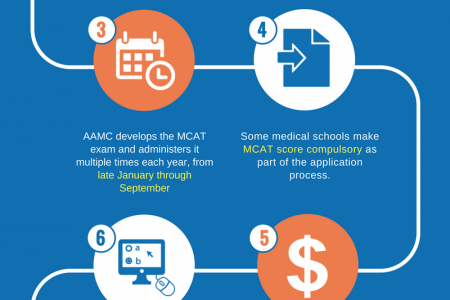 MCAT 101 - About MCAT Exam You Need to Know Infographic