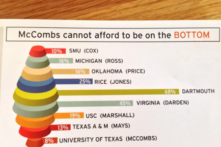 McCombs on the Bottom Infographic