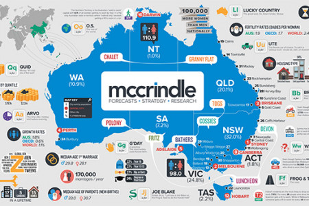 McCrindle Wall Infographic Infographic