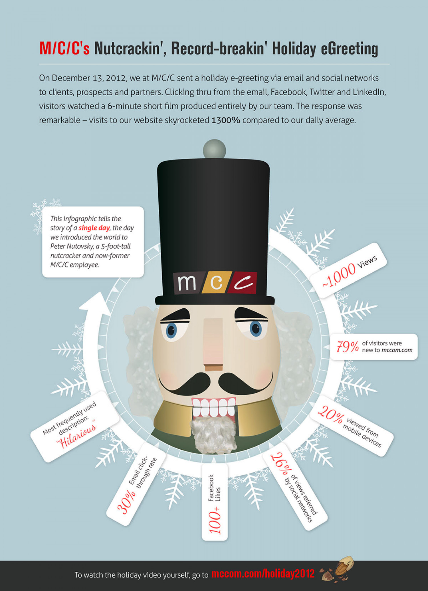 M/C/C's Nutcrackin', Record-breakin' Holiday eGreeting Infographic