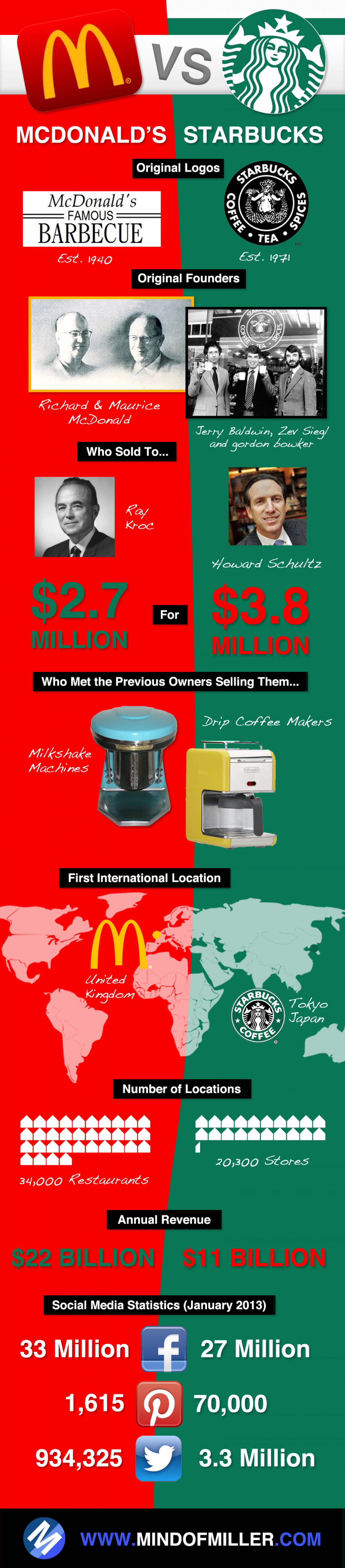 McDonalds VS Starbucks Infographic