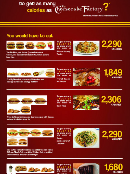McDonald's Vs. The Cheesecake Factory: Calorie Comparison Infographic