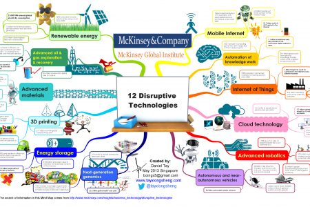 McKinsey Global Institute: 12 Disruptive Technologies Infographic