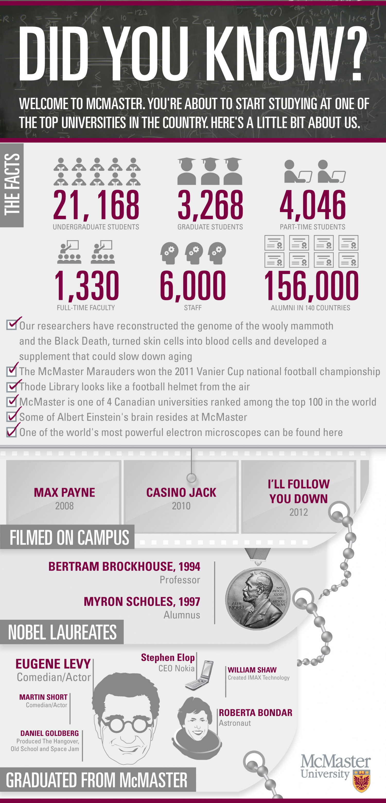 McMaster University - Did you know?  Infographic