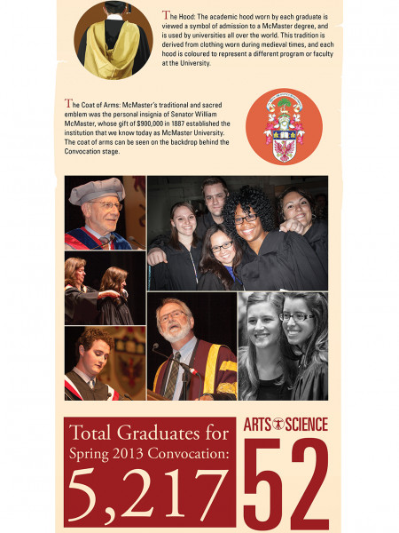 McMaster University - Spring Convocation 2013 Infographic