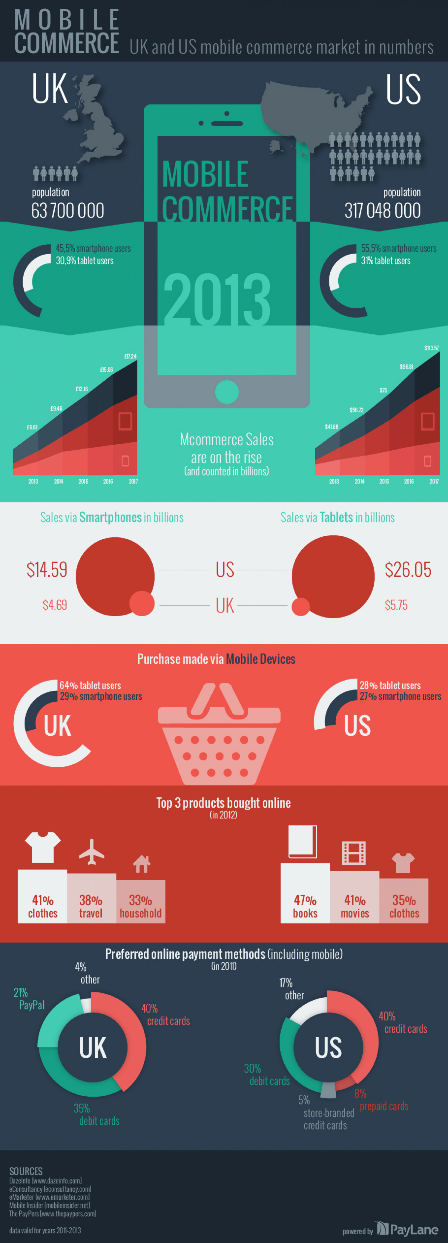 M-Commerce in the UK and US Infographic
