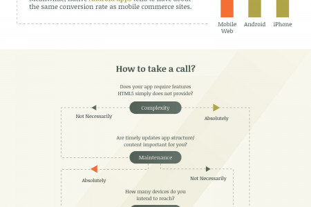 MCommerce Mobile App Trends - Martmobi Infographic