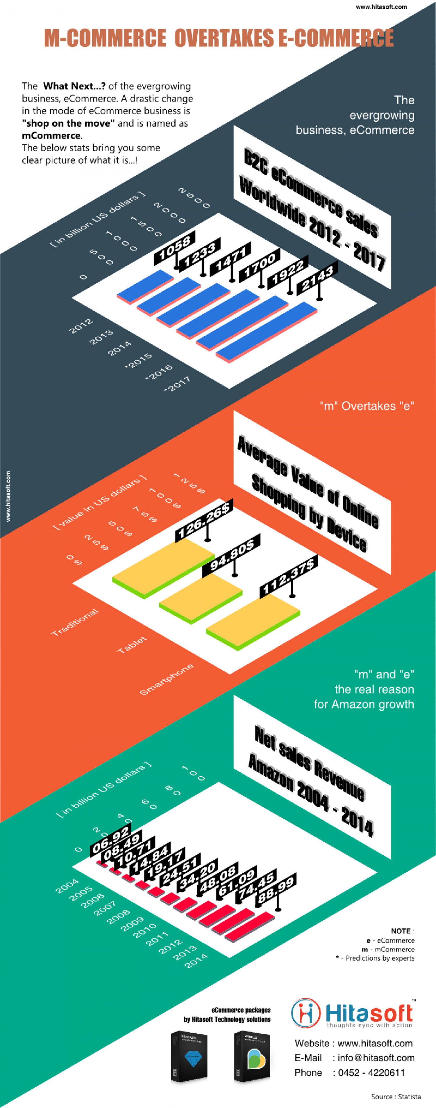 mCommerce Over eCommerce in 2015 Infographic
