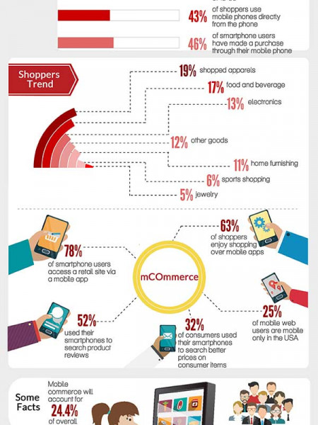 mCommerce Trend on eGadgets Infographic