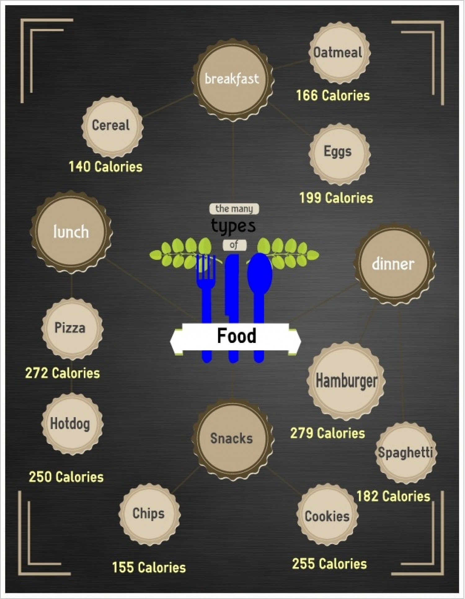 Meals a day Infographic