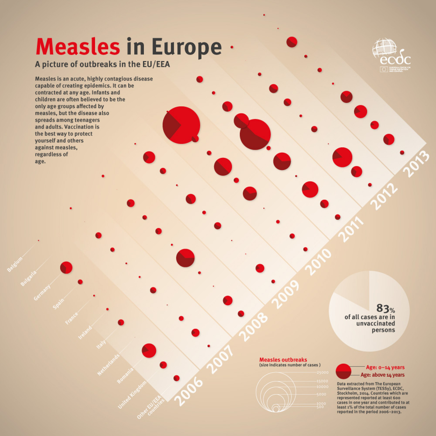 Measles in Europe Infographic