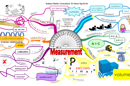 Measurement Infographic