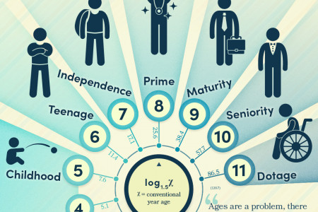 Measuring Age in Powers Infographic