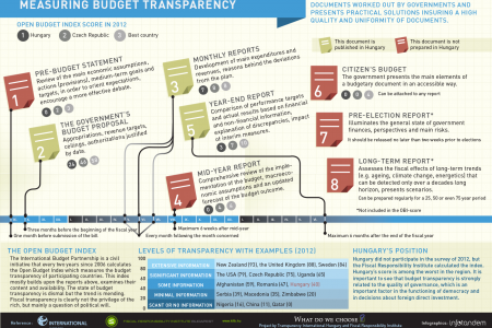 Measuring budget transparency Infographic