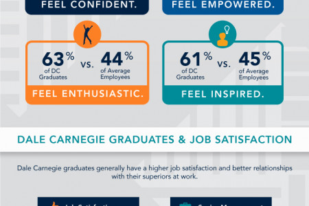 Measuring Employee Engagement Infographic