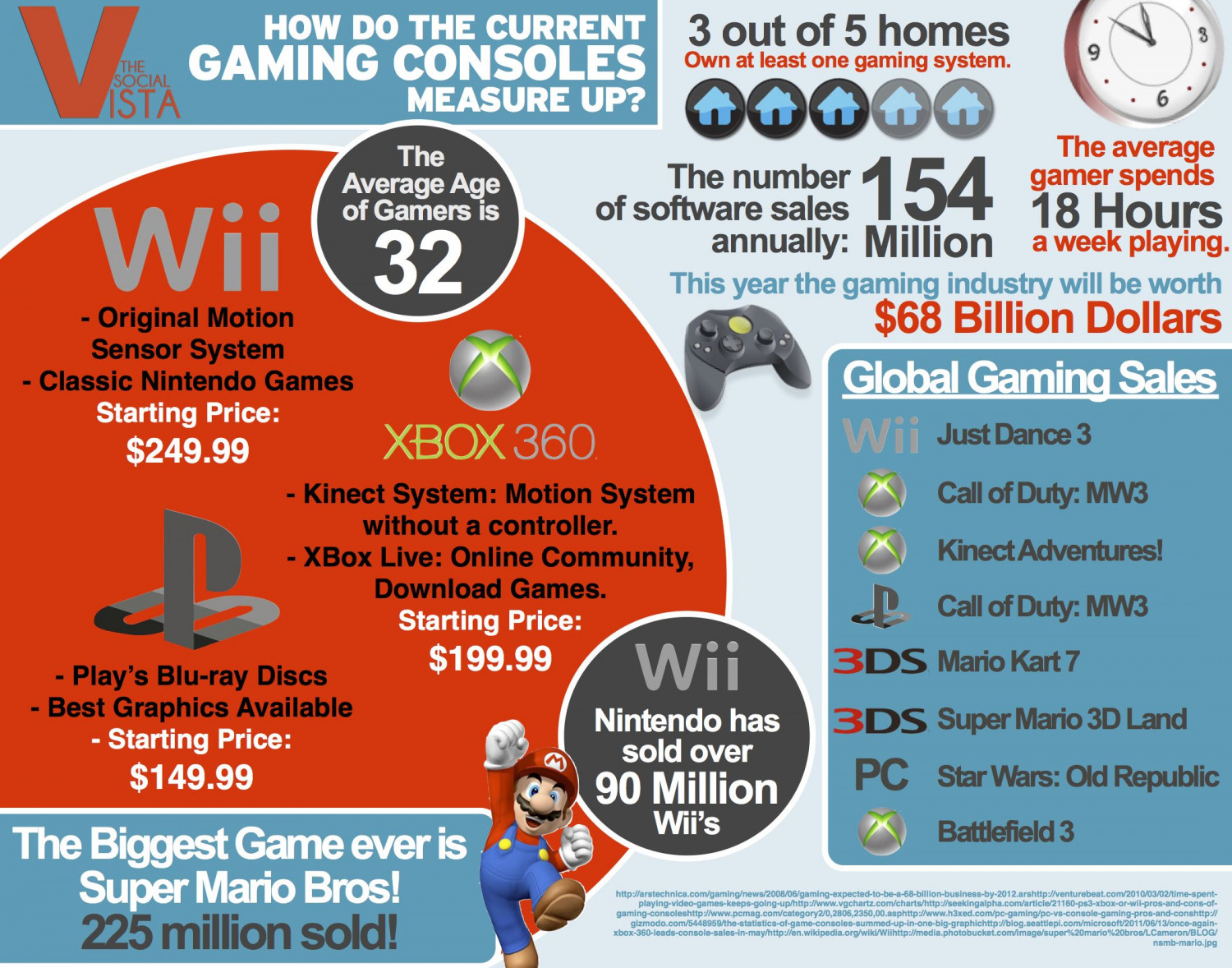 Measuring Game Consoles Infographic