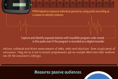 Measuring Radio Listeners Infographic