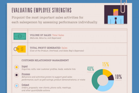 Measuring the Effectiveness of Your Sales Force Infographic