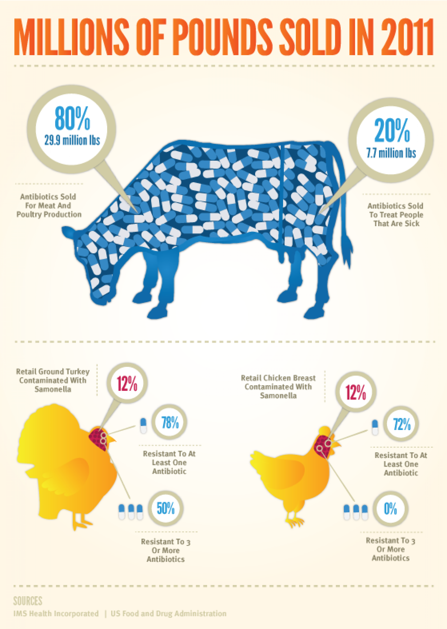 Meat Medication Infographic