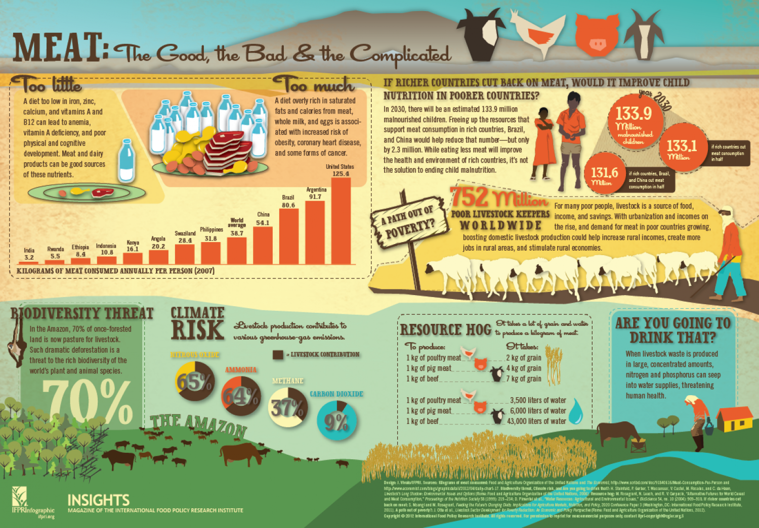 Meat: The Good, the Bad & the Complicated Infographic