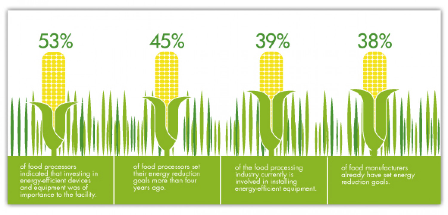 MEC Food Processing Graphic Infographic