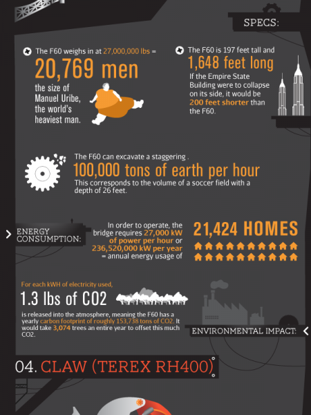 Mechanical Monstrosities Of Fossil Fuel Extraction Infographic