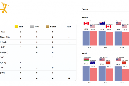 Medal summary - Freestyle skiing at the 2010 Winter Olympics Infographic