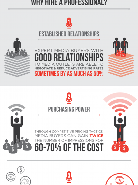 Media Buying: Do Your Customers Really Hear You? Infographic