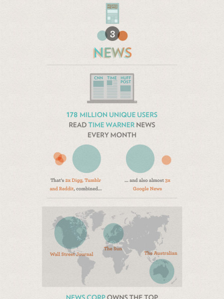 Media Consolidation: The Illusion of Choice  Infographic