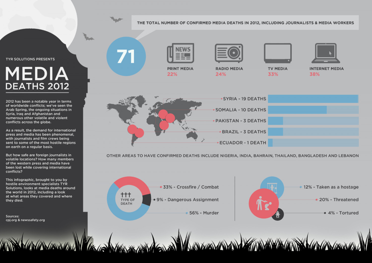 Media Deaths 2012 Infographic