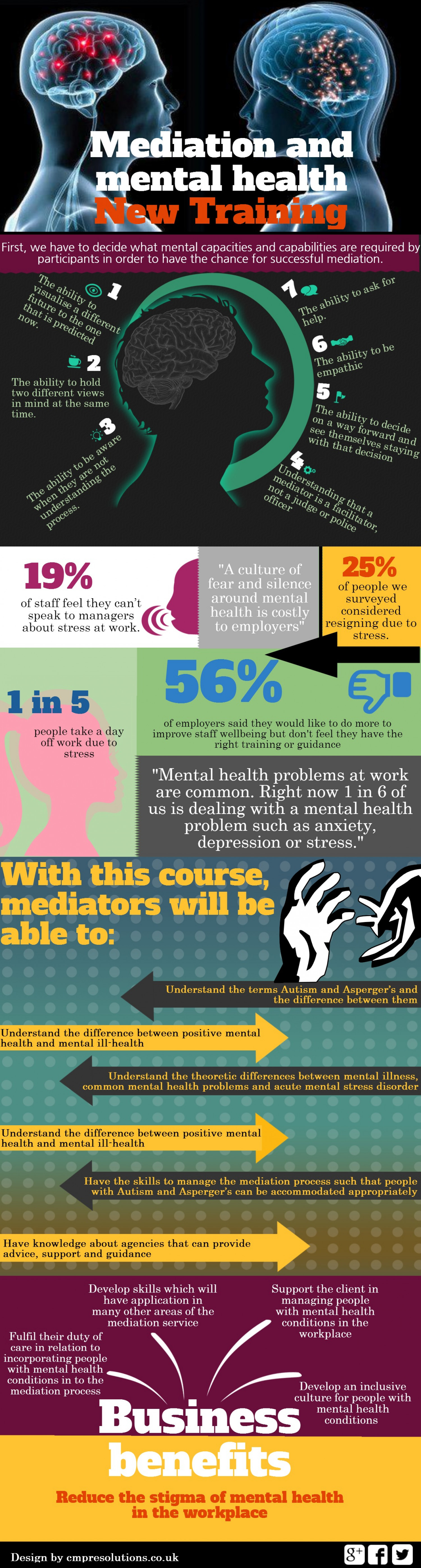 Mediation and Mental Health New Training Infographic