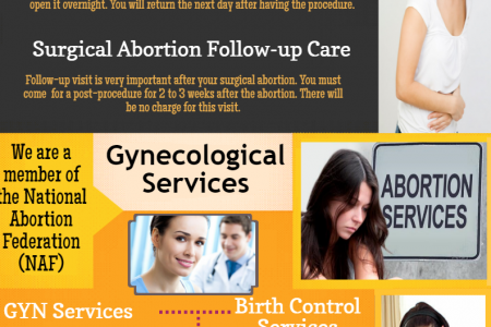 Medical Abortion Clinics In Arizona Infographic