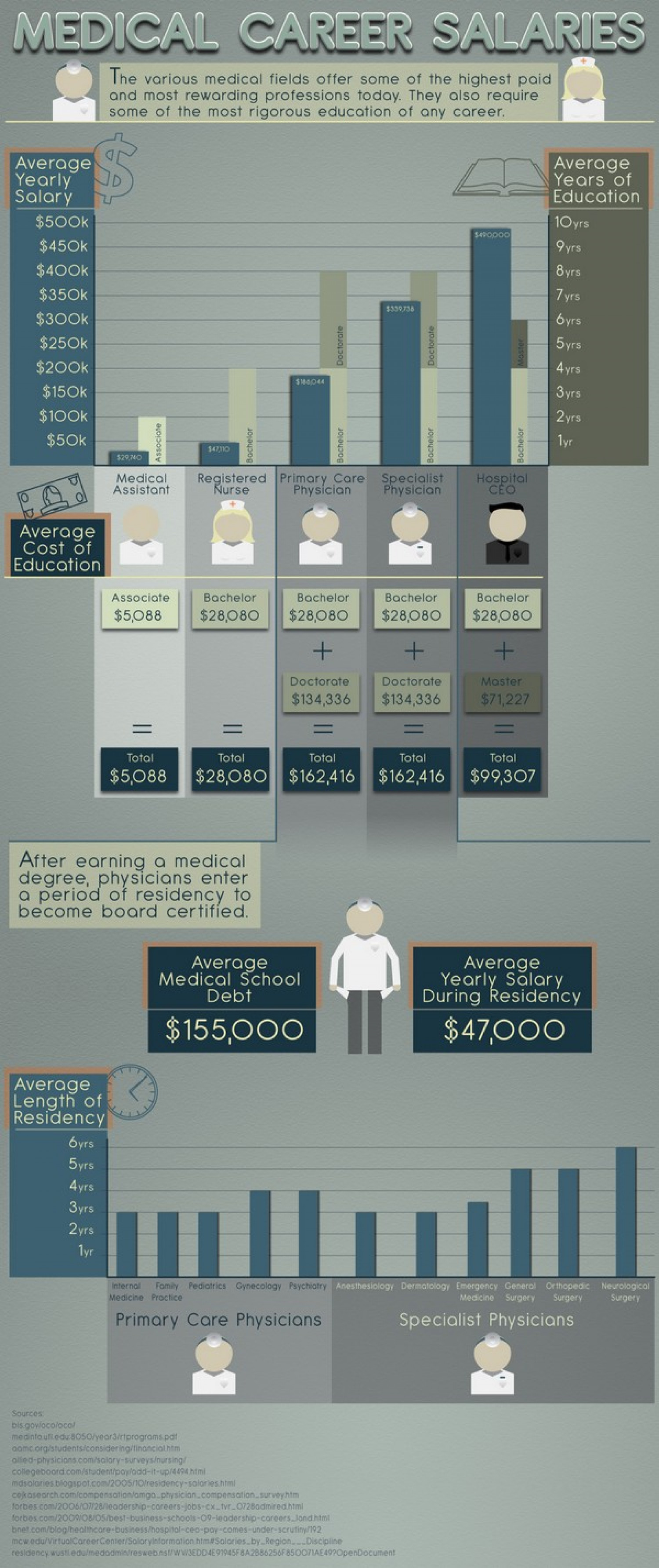 Medical Career Salaries Infographic