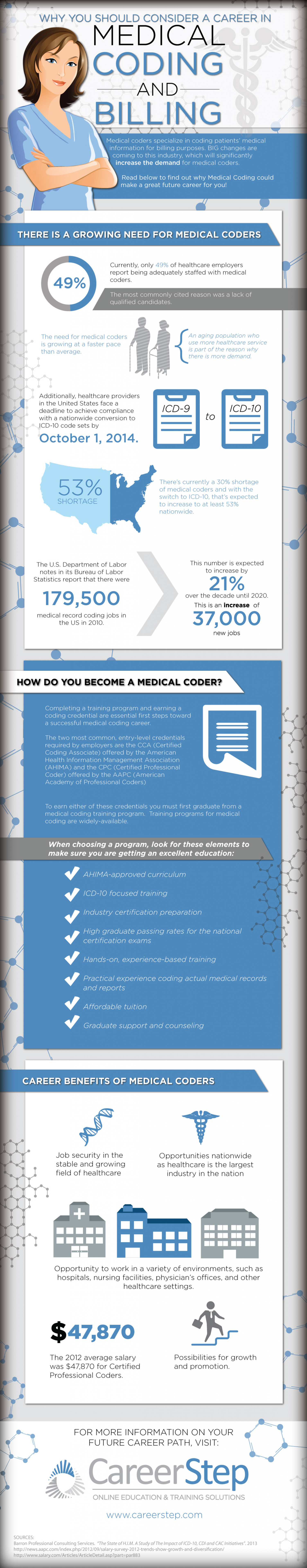 Why you should consider a career in medical coding & billing Infographic