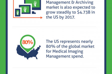 Medical Imaging Market by the Numbers Infographic