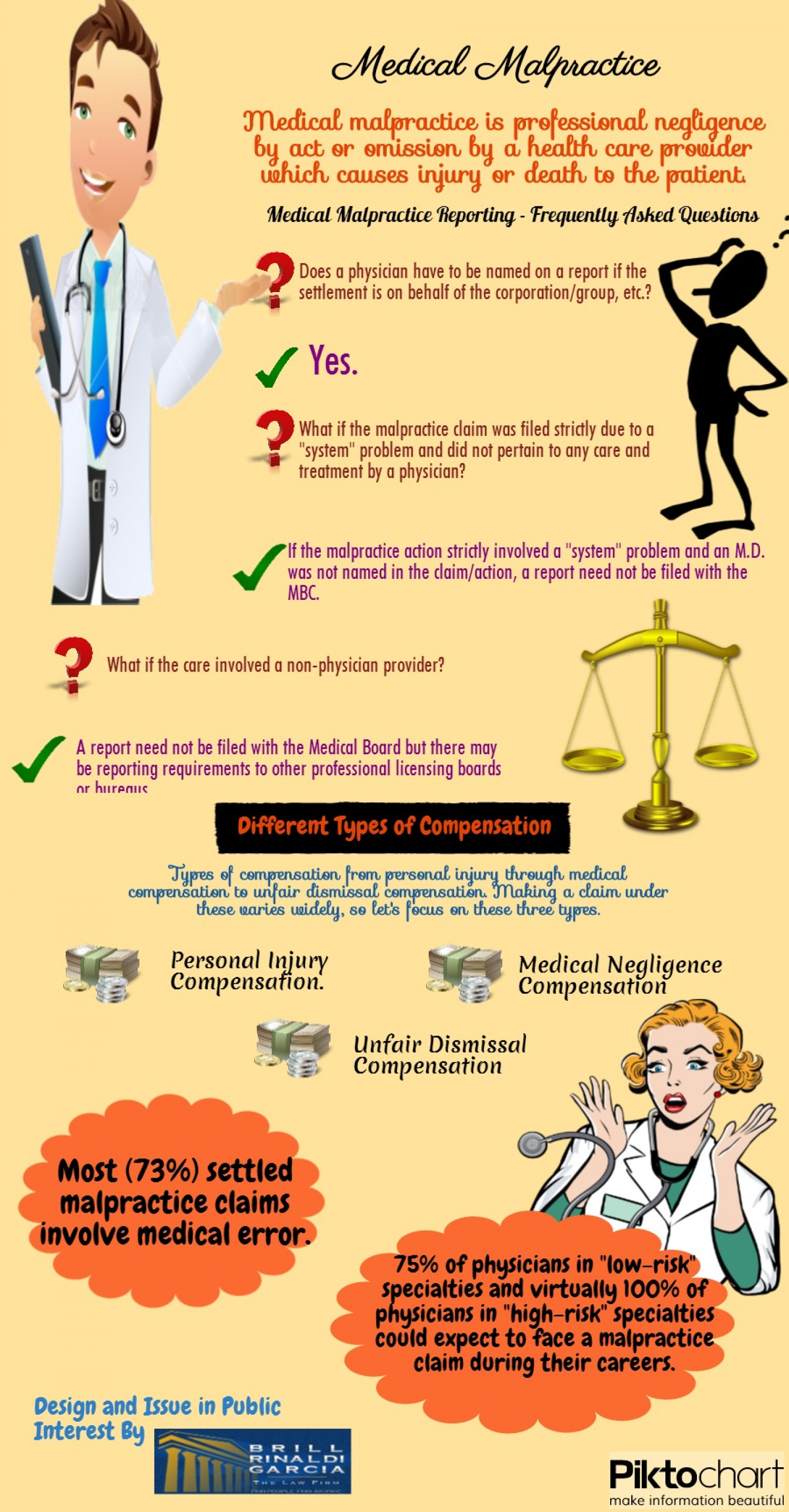 Medical Malpractice  Infographic