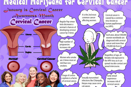 Medical Marijuana For Cervical Cancer Infographic