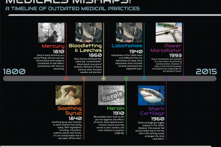 Medical Mishaps! - A timeline of outdated medical practices Infographic