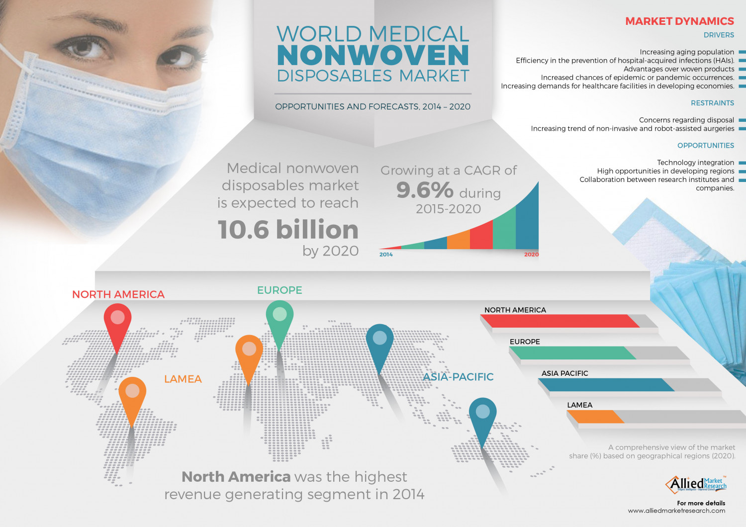 Medical Nonwoven Disposables Market Infographic