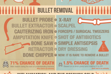Medical Procedures: Then and Now Infographic