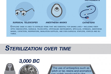 Medical Sterilization Methods, from the Beginning Infographic