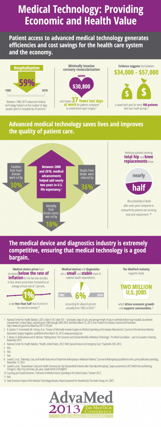 Medical Technology: Providing Economic and Health Value