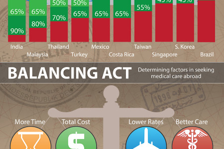 Medical Tourism: Crossing Borders for Healthcare  Infographic
