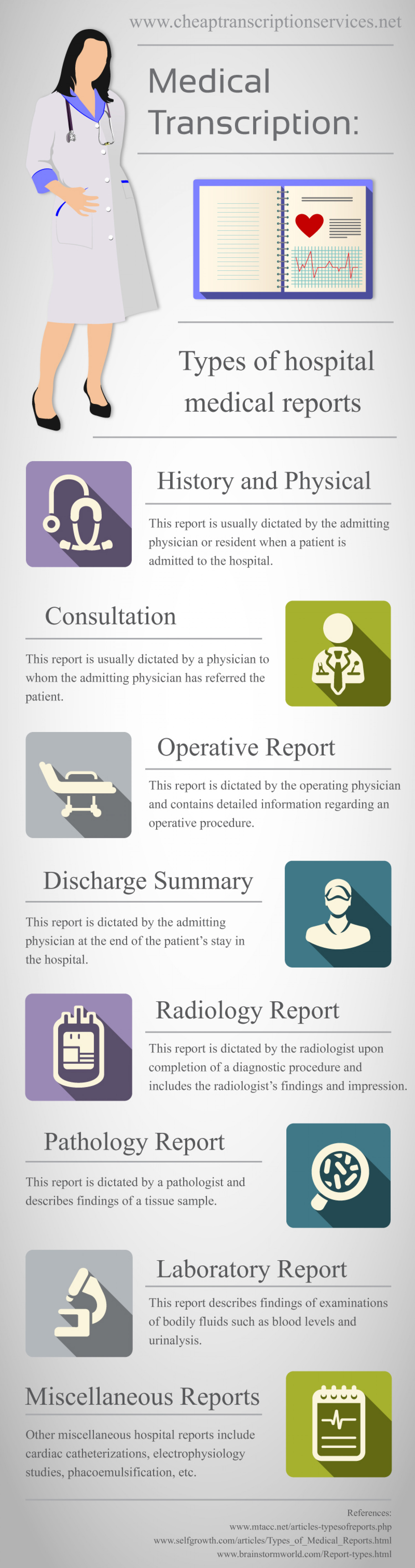 medical transcription  types of hospital medical reports