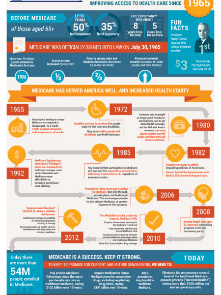 Medicare: 50 Years of Value and Service for America Infographic
