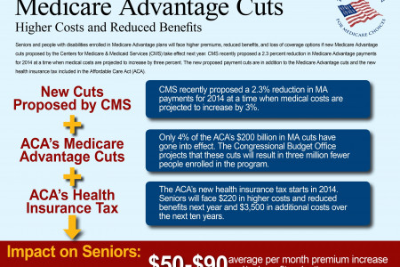 Medicare Advantage Cuts: Higher Costs and Reduced Benefits Infographic